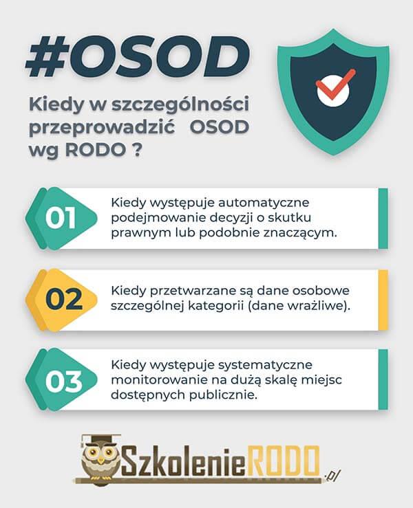 blog infografika osod blog